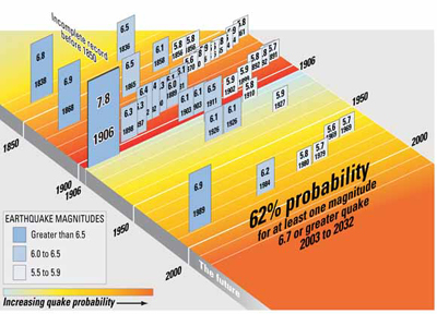 USGS photo 62% probability: