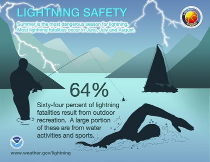 lightning safety poster with swimmer, sailboat