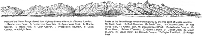drawing of mountian peaks with their names