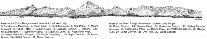 drawing of mountain peaks with their names