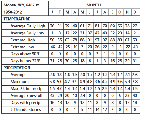 chart of temperatures and preciptation by month Moose Wyoming, Grand Teton National park